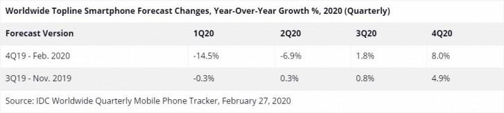 IDC : ตลาดสมาร์ทโฟนคาดว่าจะลดลง 10.6%