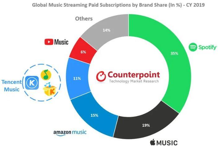 Apple Music เป็นบริการสตรีมมิ่งเพลง