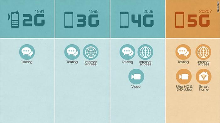 เทคโลโลยี 5G